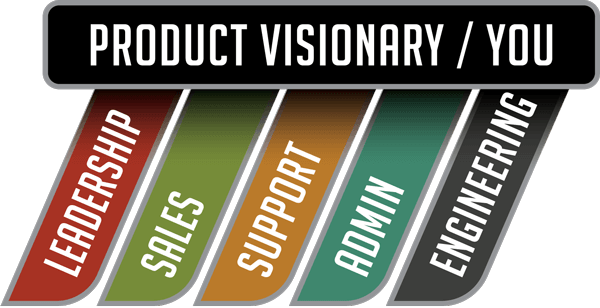 You as production visionary, RELENTLESS as Leadership, Sales, Engineering, Support, and Admin